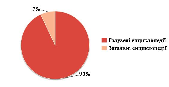 Рис. 1. Типологічний розподіл енциклопедичних видань у НАН України