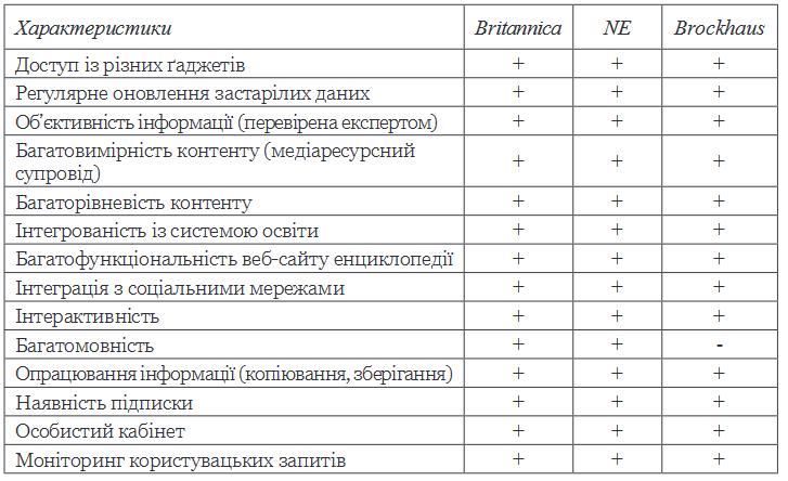 Визначальні особливості онлайн-енциклопедій